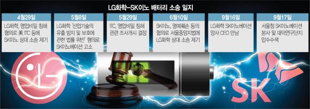 [속보] 경찰, '배터리 기술 유출 의혹' SK이노베이션 2차 압수수색