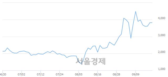 코현성바이탈, 3.93% 오르며 체결강도 강세 지속(132%)