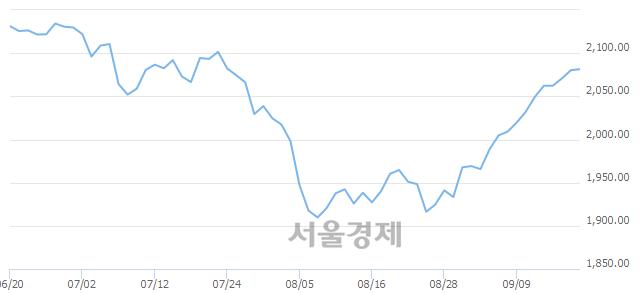 [개장 시황] 코스피 2080.86..  외국인의 순매수에 상승 출발 (▲0.51, +0.02%)