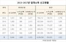 미성년자 한해 부동산 임대료 수익 500억 ↑