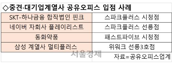 [시그널] 판 커지는 공유오피스…네이버·SKT 신사업도 '둥지'