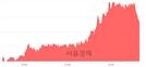 <코>크린앤사이언스, 4.39% 오르며 체결강도 강세 지속(188%)