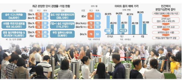 [S머니] 서울 아파트 중위가 8.2억→8.6억…상한제에 더 멀어진 내집마련