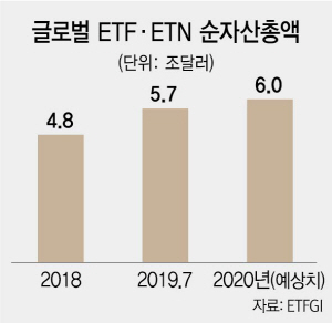 [글로벌 ETP 컨퍼런스 서울]급성장 ETP시장...AI·ESG 투자상품 대거 등장