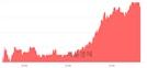 <유>휠라코리아, 4.50% 오르며 체결강도 강세 지속(205%)
