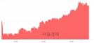 <코>하이셈, 4.67% 오르며 체결강도 강세 지속(264%)