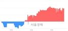 <코>제너셈, 4.31% 오르며 체결강도 강세 지속(400%)