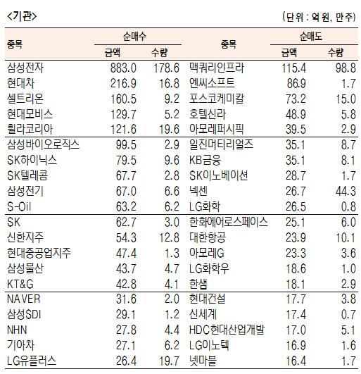 [표]유가증권 기관·외국인·개인 순매수·도 상위종목(9월 20일-최종치)