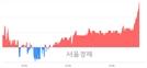 <코>제이에스티나, 3.10% 오르며 체결강도 강세 지속(121%)