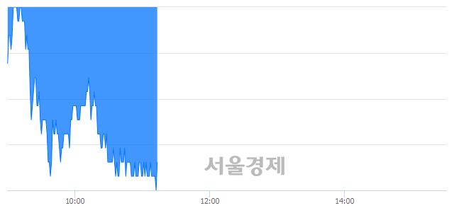 코한독크린텍, 장중 신저가 기록.. 17,150→16,700(▼450)