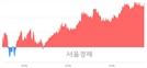 [마감 시황]  외국인과 기관의 동반 매수세.. 코스피 2091.52(▲11.17, +0.54%) 상승 마감