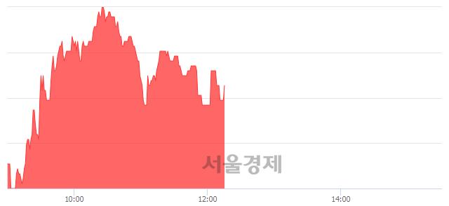 코칩스앤미디어, 3.15% 오르며 체결강도 강세 지속(166%)