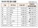 [표]아시아 주요 증시 동향(9월 20일)