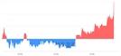 <코>이엠코리아, 3.58% 오르며 체결강도 강세로 반전(131%)