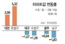 대전 3%↑ 대구·광주 1%↓…집값 희비 갈린 '지방 트리오'