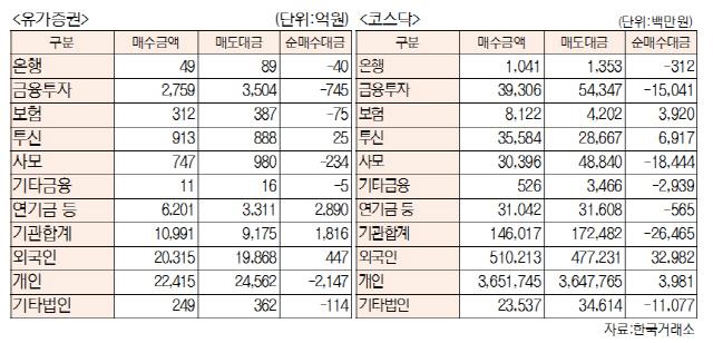 [표]투자주체별 매매동향(9월 20일-최종치)