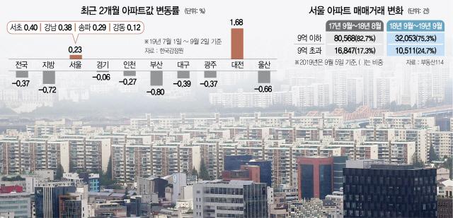 '규제 끝판왕 9·13 대책' … 강남 청약 경쟁률 더 높였다