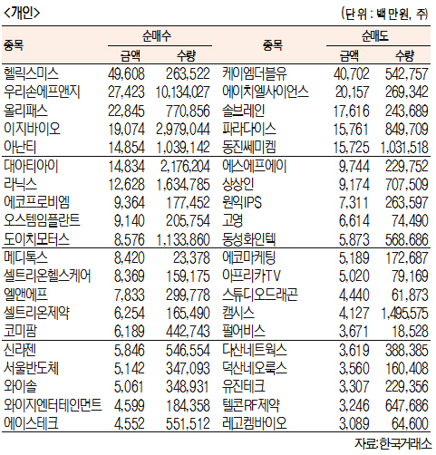 [표]주간 코스닥 기관·외국인·개인 순매수·도 상위종목[9월 16일~20일]