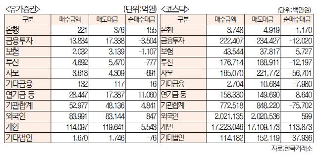 [표]주간 투자주체별 매매동향[9월 16일~20일]