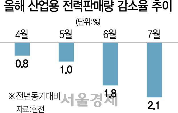 산업용전기 사용량 4개월 연속 감소...'경기하락 여실히 보여줘'