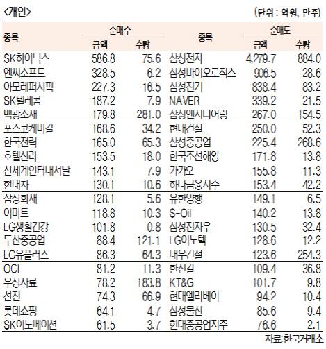 [표]주간 유가증권 기관·외국인·개인 순매수·도 상위종목[9월 16일~20일]