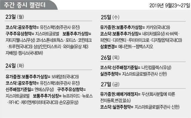 [주간증시캘린더] 유진스팩5호 23~24일 공모주 청약·두산 27일 거래정지