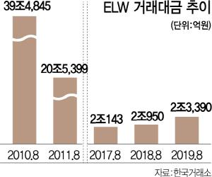 '김연추 효과'에도...회복속도 느린 ELW시장