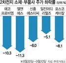 'LG-SK 소송전' 재점화에 등 터지는 소재·부품株