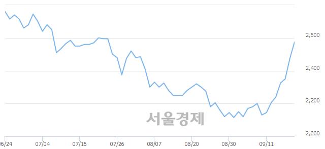 코디엠티, 전일 대비 10.71% 상승.. 일일회전율은 1.11% 기록
