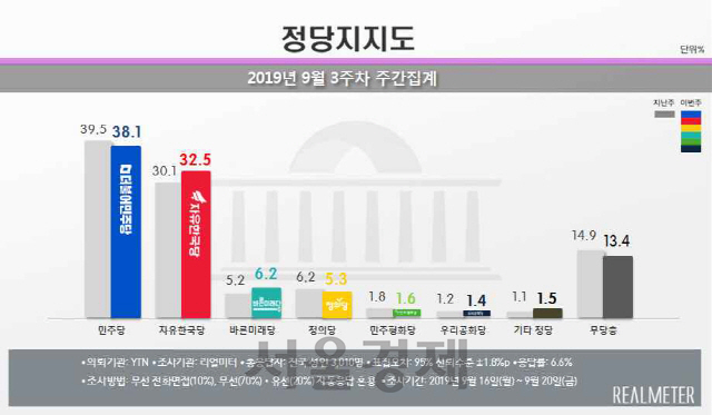 文 대통령·민주당 지지율 동반 하락