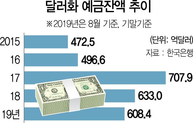 [머니+] 환율 오르고 금리 내려도...'사! 달러'