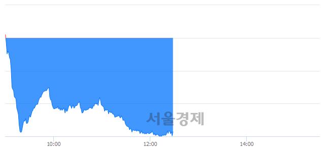 오후 12:30 현재 코스닥은 45:55으로 매수우위, 매수강세 업종은 금융업(0.49%↓)