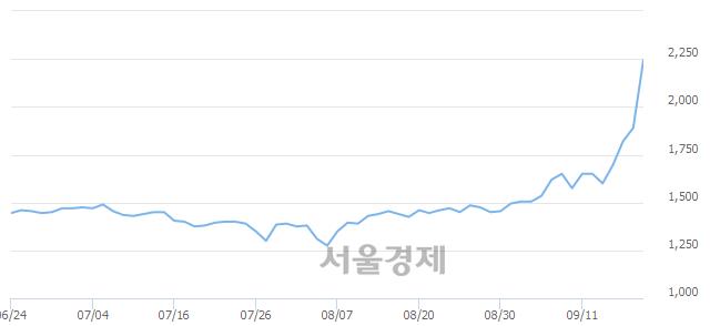 유세하, 상한가 진입.. +29.89% ↑
