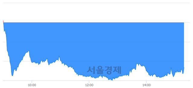 오후 3:20 현재 코스닥은 46:54으로 매수우위, 매수강세 업종은 금융업(0.71%↓)