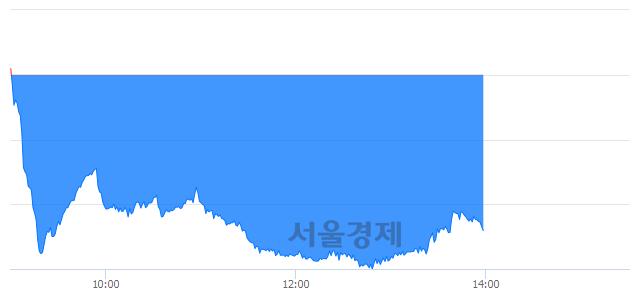 오후 2:00 현재 코스닥은 47:53으로 매수우위, 매수강세 업종은 금융업(0.50%↓)