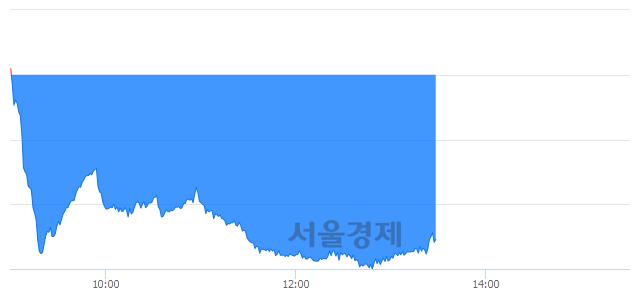 오후 1:30 현재 코스닥은 46:54으로 매수우위, 매수강세 업종은 금융업(0.48%↓)