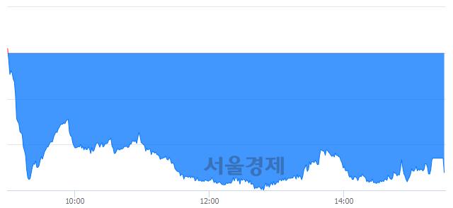 [마감 시황]  외국인과 기관의 동반 매도세.. 코스닥 645.01(▼4.06, -0.63%) 하락 마감