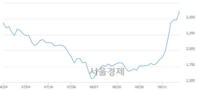 코보성파워텍, 전일 대비 7.24% 상승.. 일일회전율은 7.42% 기록