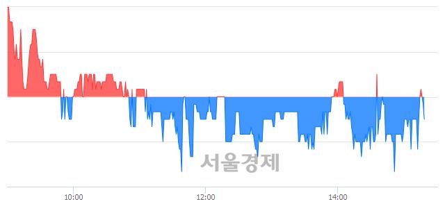 코우원개발, 매도잔량 491% 급증