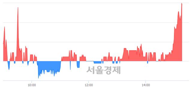 코한창산업, 3.66% 오르며 체결강도 강세로 반전(101%)