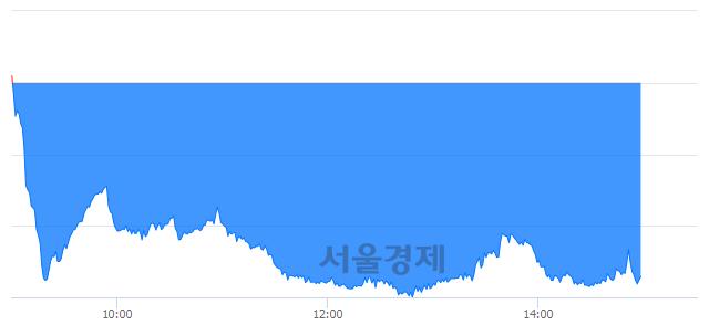 오후 3:00 현재 코스닥은 46:54으로 매수우위, 매수강세 업종은 금융업(0.67%↓)