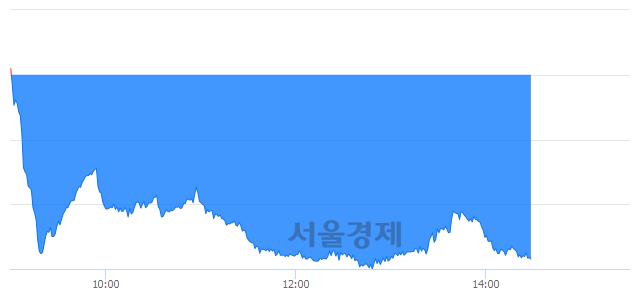 오후 2:30 현재 코스닥은 46:54으로 매수우위, 매수강세 업종은 금융업(0.67%↓)