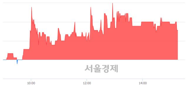 유한일철강, 3.46% 오르며 체결강도 강세 지속(133%)