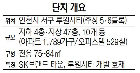 [눈길 끄는 분양단지] SK건설 '루원시티 2차 SK 리더스뷰'