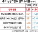 모처럼 웃는 삼성그룹주 펀드