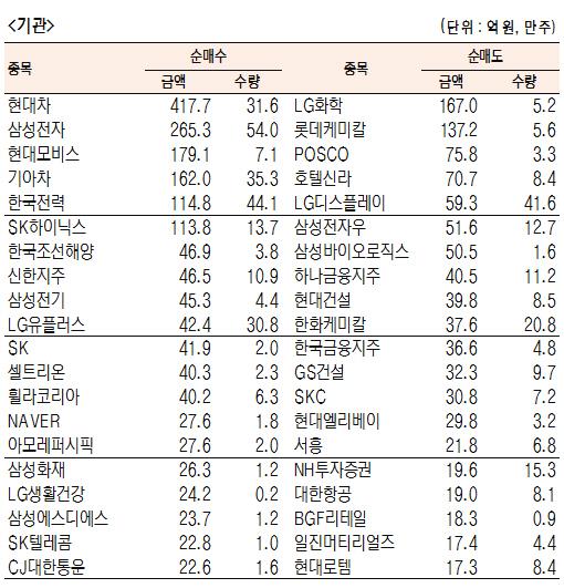[표]유가증권 기관·외국인·개인 순매수·도 상위종목(9월 23일-최종치)