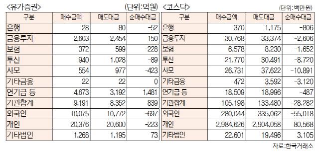 [표]투자주체별 매매동향(9월 23일-최종치)