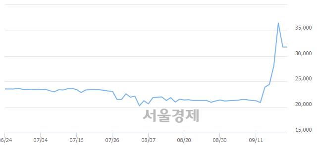 유대한제당3우B, 상한가 진입.. +29.92% ↑