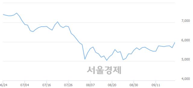 코드림어스컴퍼니, 전일 대비 8.96% 상승.. 일일회전율은 0.19% 기록
