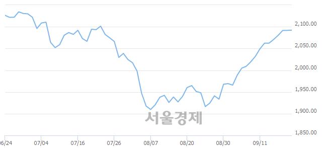 [개장 시황] 코스피 2090.19..  외국인의 '팔자' 기조에 하락 출발 (▼1.51, -0.07%)